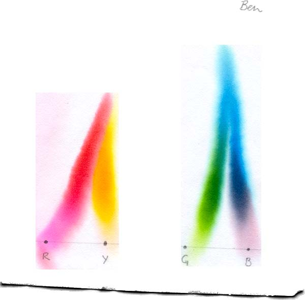 paper chromatography lab with food dyes Lab 2-chromatography of food dyes column chromatography of food dyes from a mixture of red and blue inks by paper chromatography.